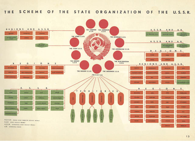 EL LISSITZKY] - SAUTIN (IVAN V.) and IVAN P. IVANITSKY, editors. U.S.S.R. An Album Illustrating the State Organization and National Economy of the U.S.S.R., 1939