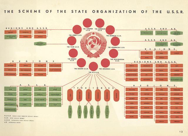 EL LISSITZKY] - SAUTIN (IVAN V.) and IVAN P. IVANITSKY, editors. U.S.S.R. An Album Illustrating the State Organization and National Economy of the U.S.S.R., 1939